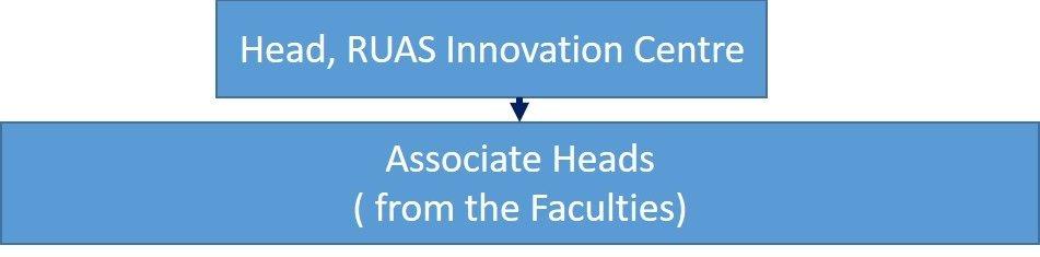 Innovation Centre Organisation Map